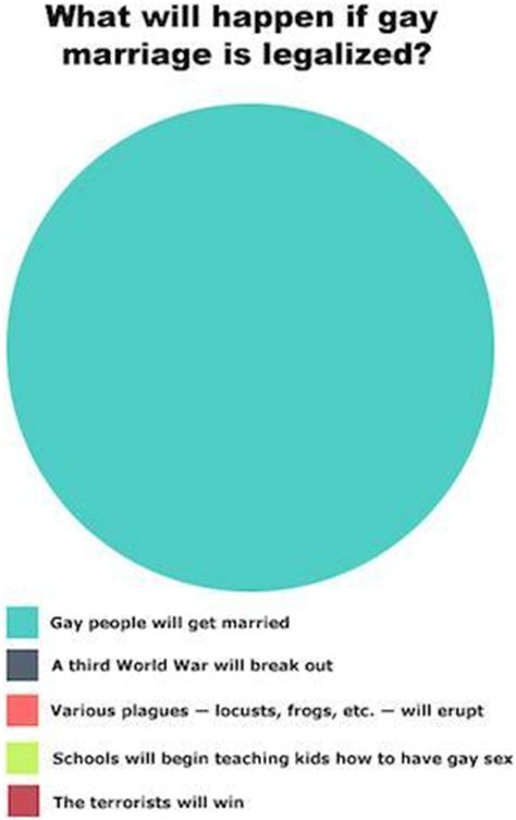 Argumentative essays on homosexuality