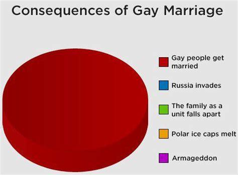 Gay Marriage Persuasive Speech - Sample Essays